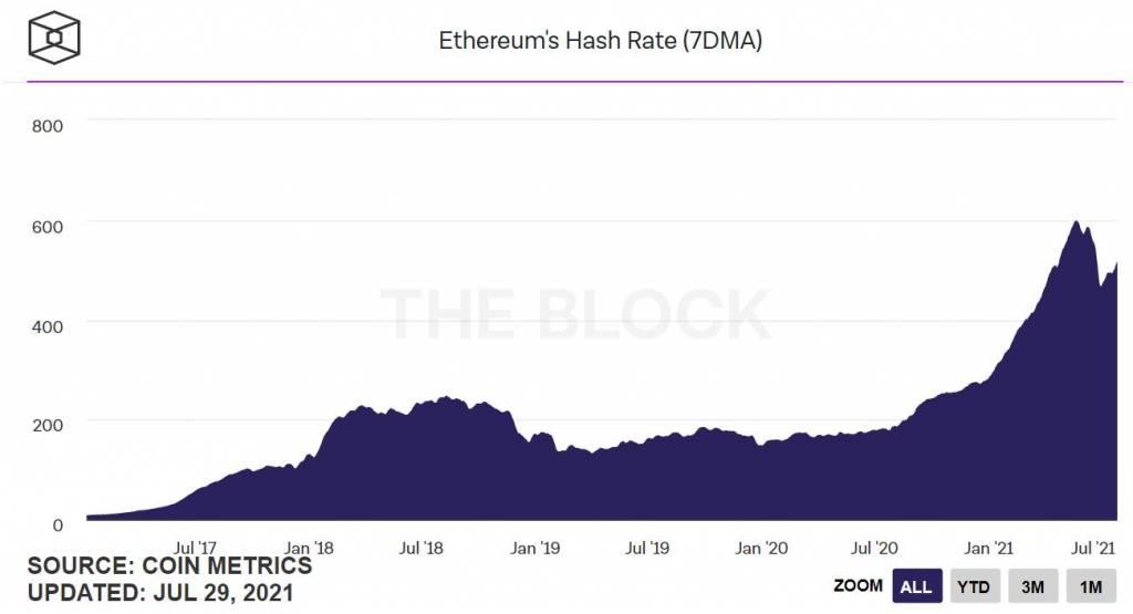 Вычислительная мощность сети Ethereum