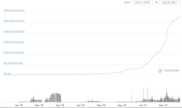 График изменения рыночной капитализации USDC за всю историю существования токена