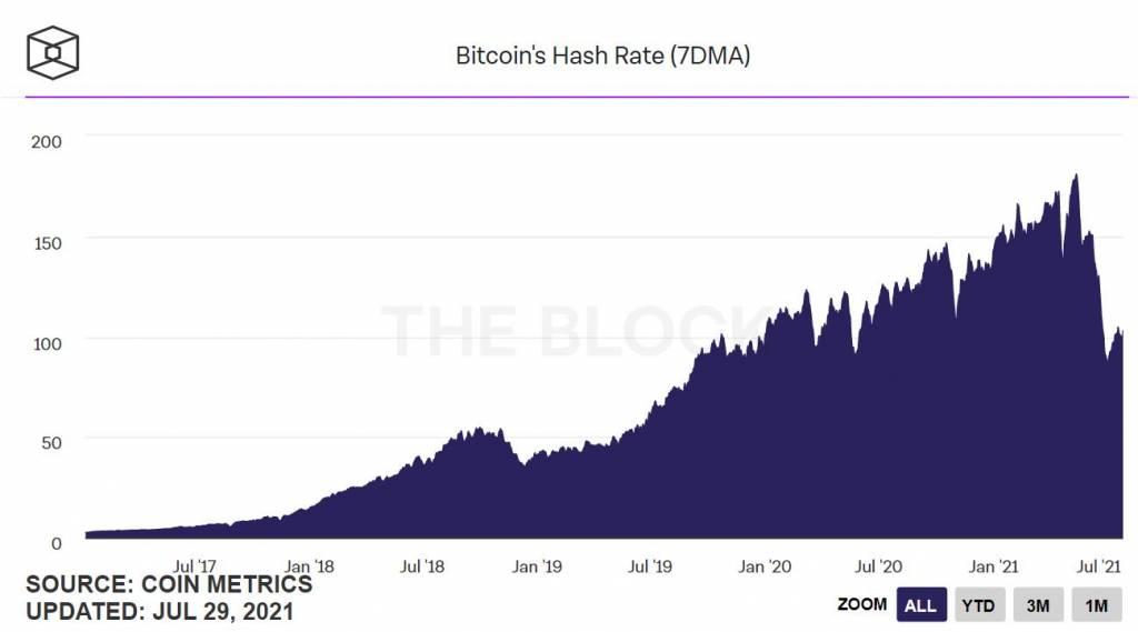 Вычислительная мощность сети Bitcoin