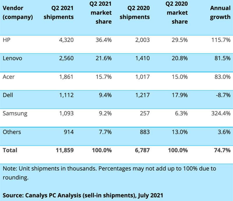 """Ежегодный рост мировых поставок Chromebook, второй квартал 2021 г. """"width ="""" 800 """"height ="""" 689 """"/> </p> <p>« Успех Chromebook оказывается удивительно устойчивым », — сказал аналитик Canalys Брайан Линч в заявлении. </p> <p> «Их полоса роста вышла далеко за пределы пика пандемии, поскольку они укрепили здоровые позиции во всех сегментах конечных пользователей в отрасли», — продолжил он. </p><div class='code-block code-block-3' style='margin: 8px auto; text-align: center; display: block; clear: both;'> <!-- admitad.banner: j4aom35u7m1d895cf0571f7e759491 Корпорация"""