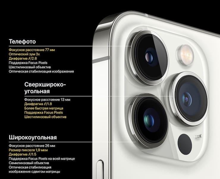 Камеры в iPhone 13 Pro и iPhone 13 Pro Max