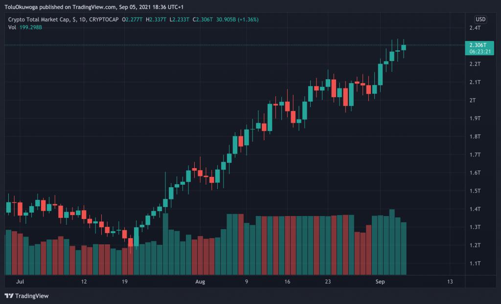Совокупная рыночная капитализация криптовалют возросла до $2,3 млн