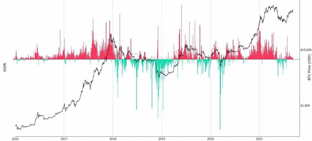 SOPR в соотношении с ценой ВТС