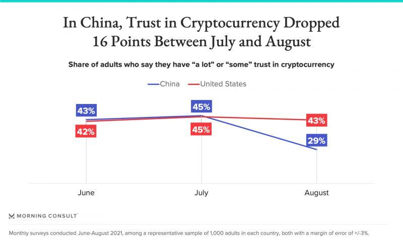 Динамика доверия к криптовалютам в США (красная линия) и Китае (синяя линия)