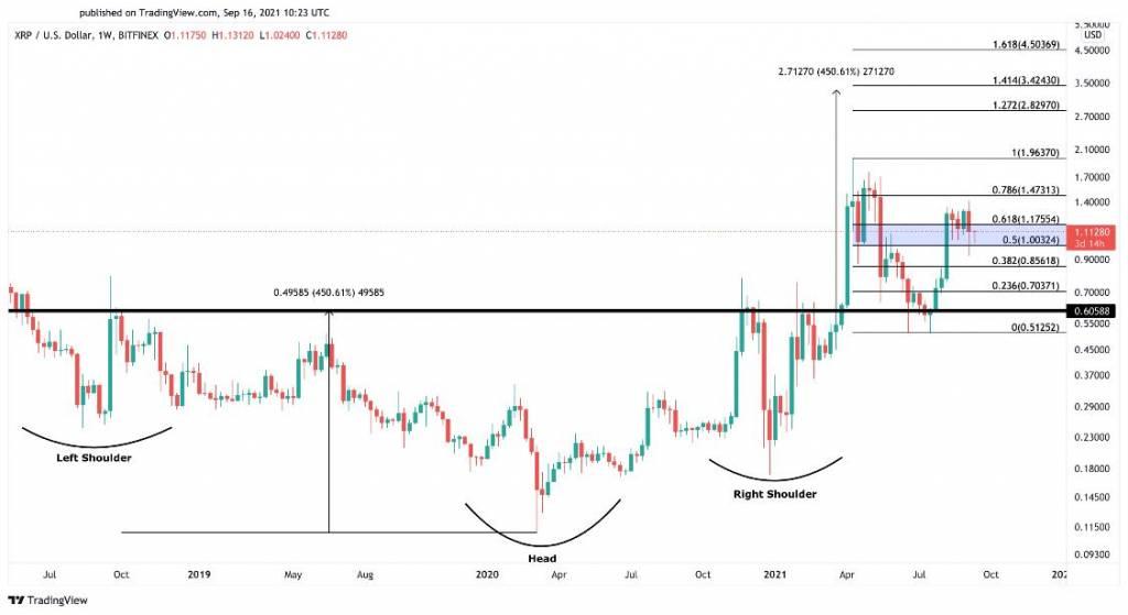 Недельный график XRP/ВТС, закрепление выше 1,00$