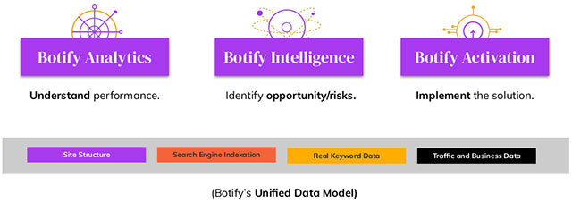 Единая модель данных Ботифа