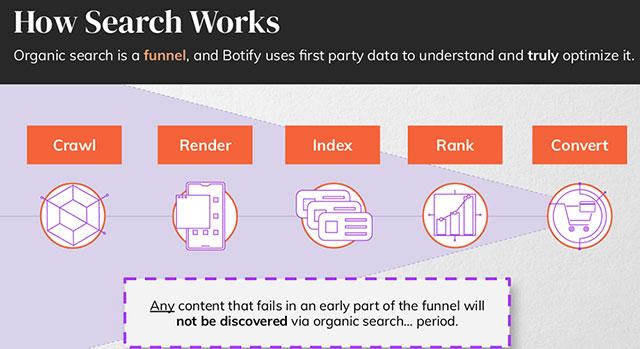 Оптимизация данных органического поиска Botify